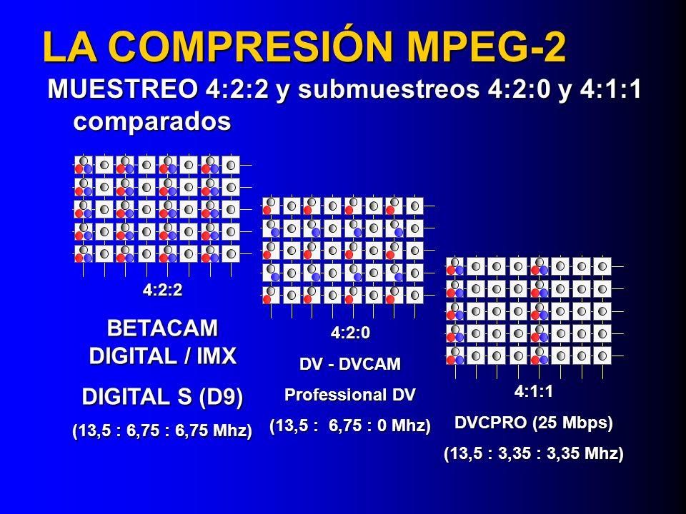 LA COMPRESIÓN MPEG-2 MUESTREO 4:2:2 y submuestreos 4:2:0 y 4:1:1 comparados. 4:2:2. BETACAM DIGITAL / IMX.