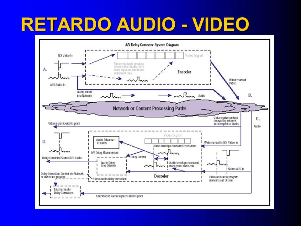 RETARDO AUDIO - VIDEO