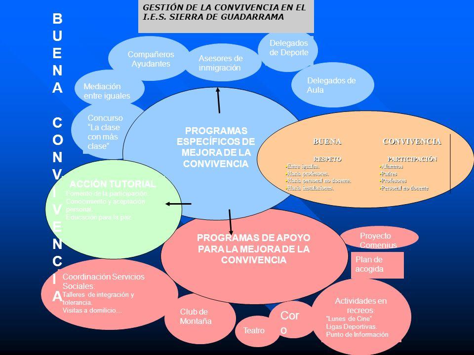 PROGRAMAS ESPECÍFICOS DE MEJORA DE LA CONVIVENCIA