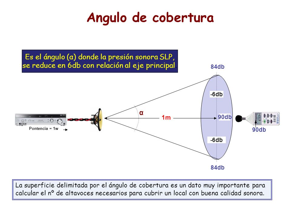 Angulo de cobertura Es el ángulo (α) donde la presión sonora SLP,