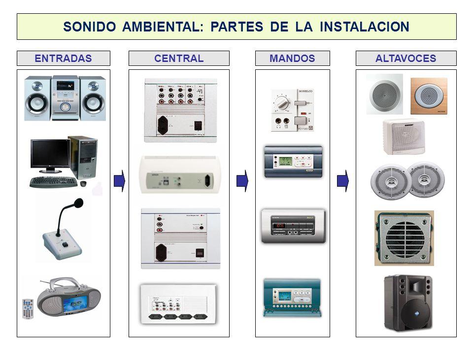 SONIDO AMBIENTAL: PARTES DE LA INSTALACION