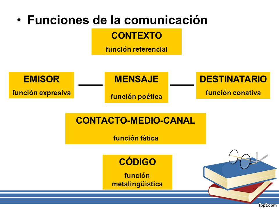 CONTACTO-MEDIO-CANAL función metalingüística