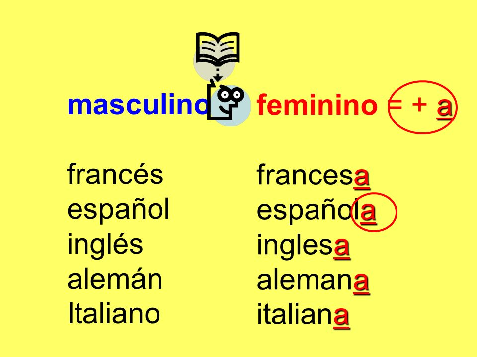 masculino francés. español. inglés. alemán. Italiano. feminino = + a. francesa. española. inglesa.