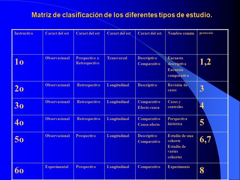Matriz de clasificación de los diferentes tipos de estudio.