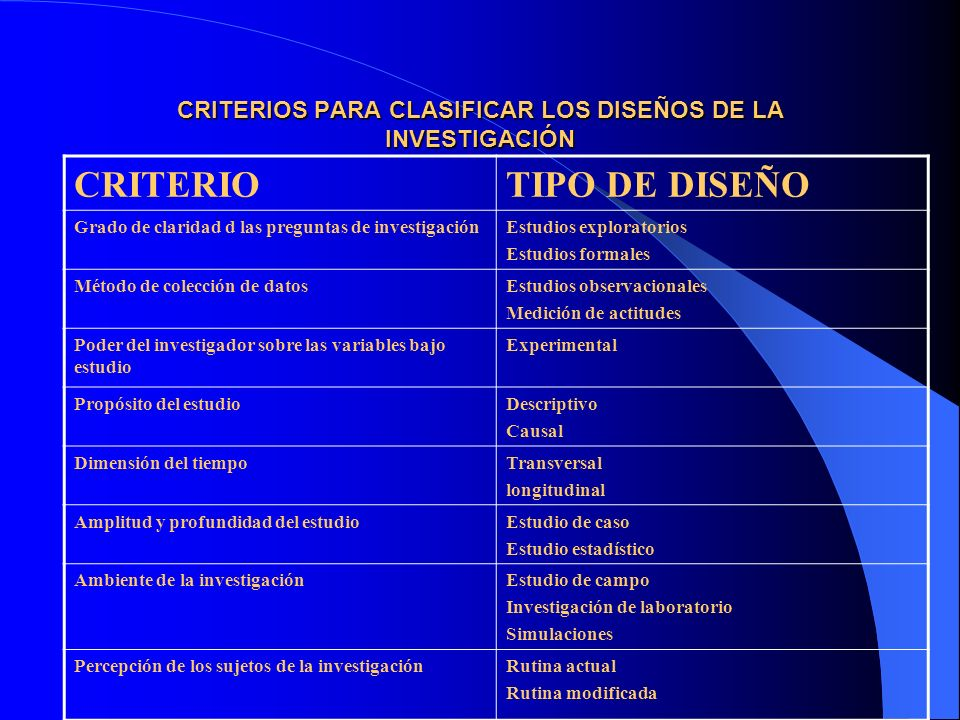 CRITERIOS PARA CLASIFICAR LOS DISEÑOS DE LA INVESTIGACIÓN