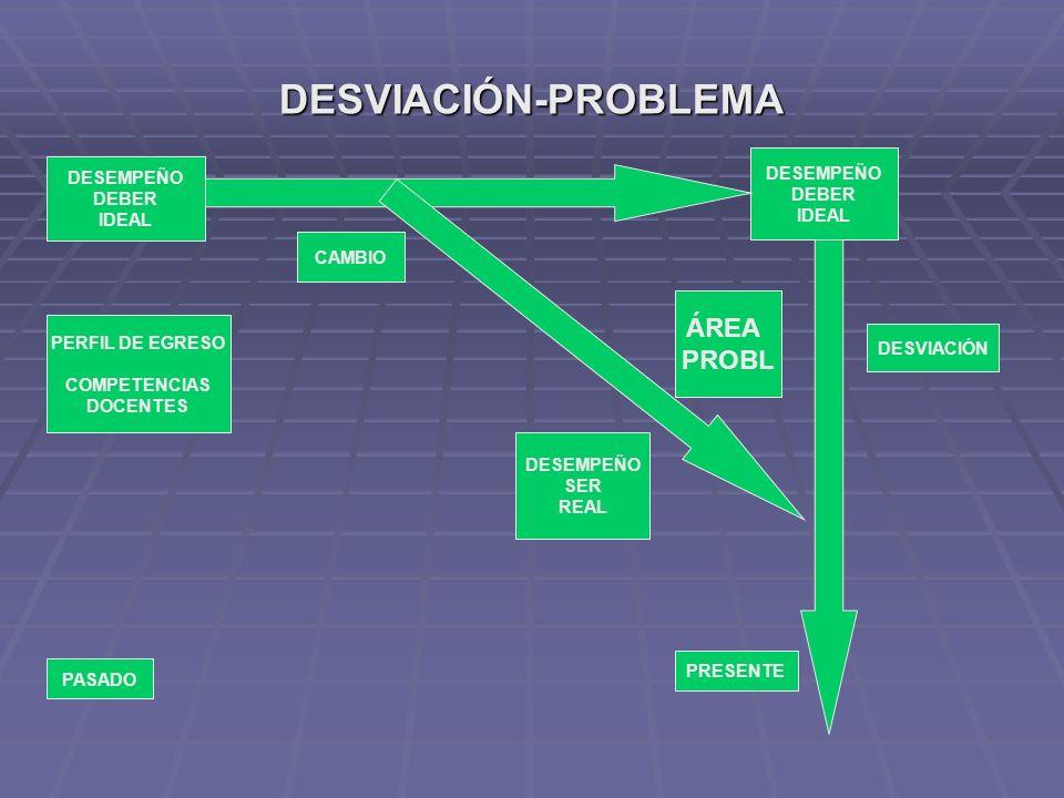 DESVIACIÓN-PROBLEMA ÁREA PROBL DESEMPEÑO DESEMPEÑO DEBER DEBER IDEAL