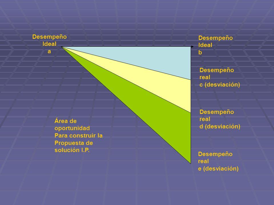 Desempeño Ideal a. b. Desempeño real. c (desviación) d (desviación) e (desviación) Área de oportunidad.