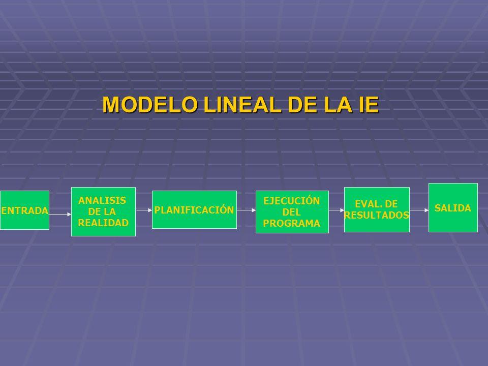 MODELO LINEAL DE LA IE SALIDA ANALISIS DE LA REALIDAD EVAL. DE