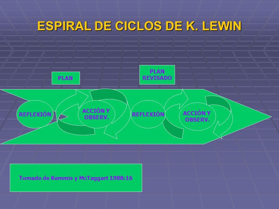 ESPIRAL DE CICLOS DE K. LEWIN
