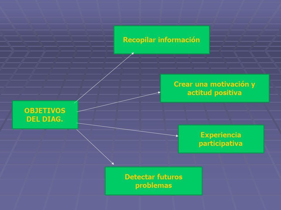 Recopilar información