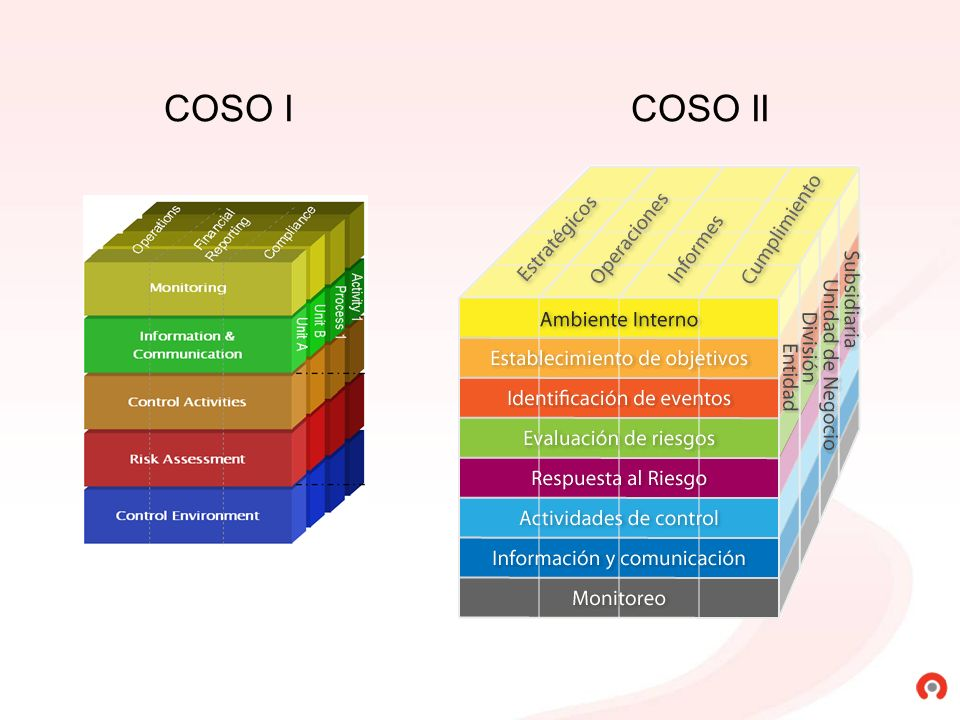 COSO I COSO II