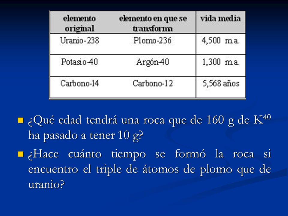 ¿Qué edad tendrá una roca que de 160 g de K40 ha pasado a tener 10 g