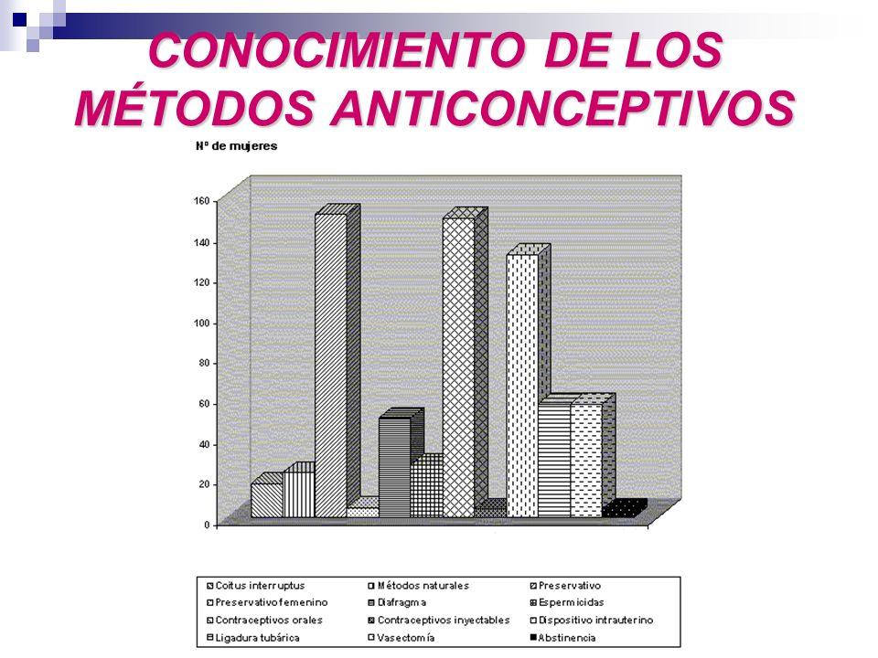 CONOCIMIENTO DE LOS MÉTODOS ANTICONCEPTIVOS