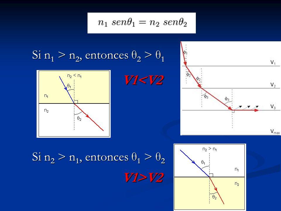Si n1 > n2, entonces θ2 > θ1