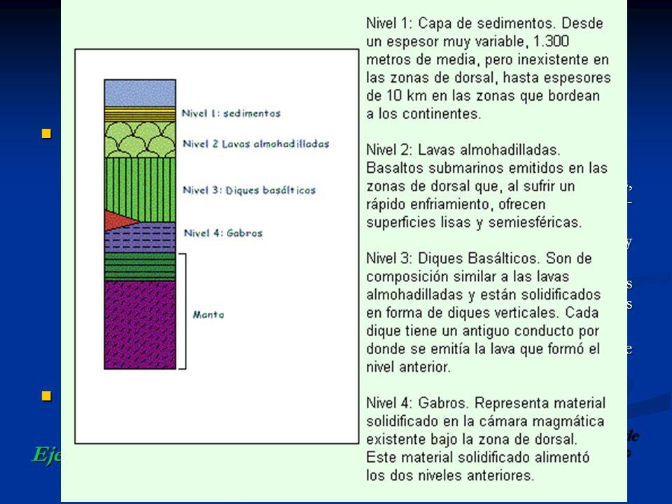 CAPAS DE LA TIERRA Unidades geoquímicas: Unidades dinámicas