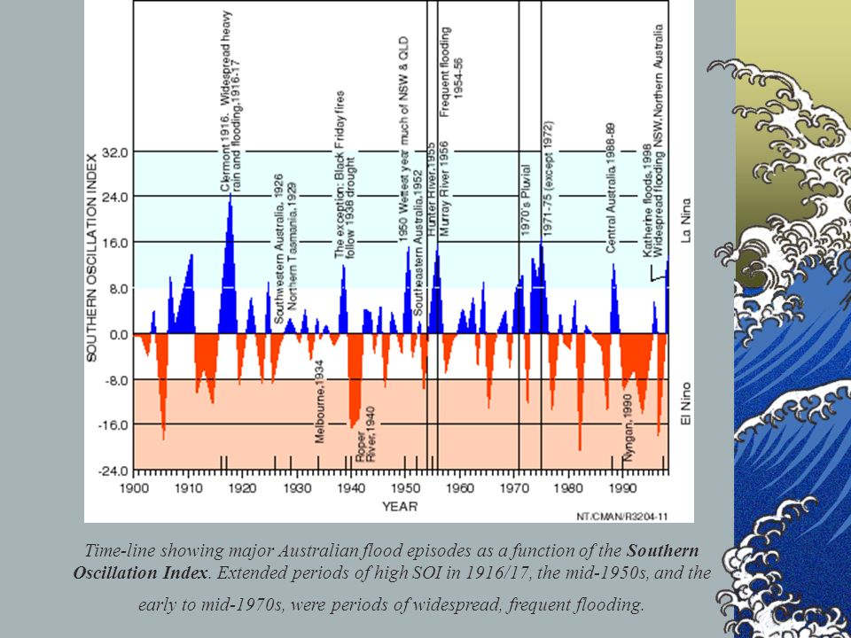 Time-line showing major Australian flood episodes as a function of the Southern Oscillation Index. Extended periods of high SOI in 1916/17, the mid-1950s, and the early to mid-1970s, were periods of widespread, frequent flooding.
