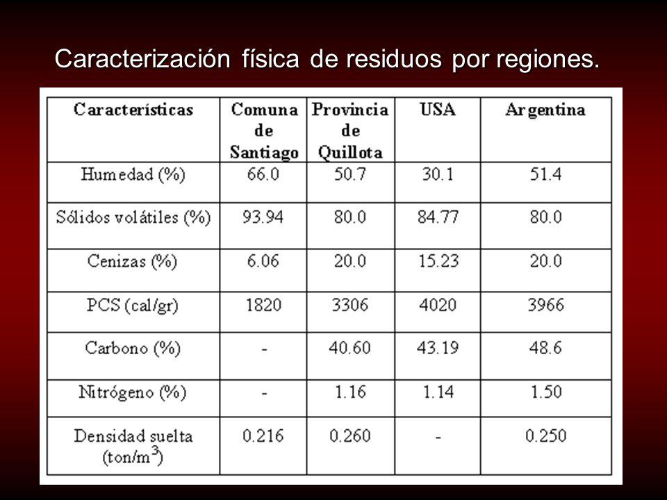 Caracterización física de residuos por regiones.