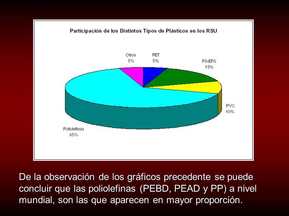 De la observación de los gráficos precedente se puede concluir que las poliolefinas (PEBD, PEAD y PP) a nivel mundial, son las que aparecen en mayor proporción.