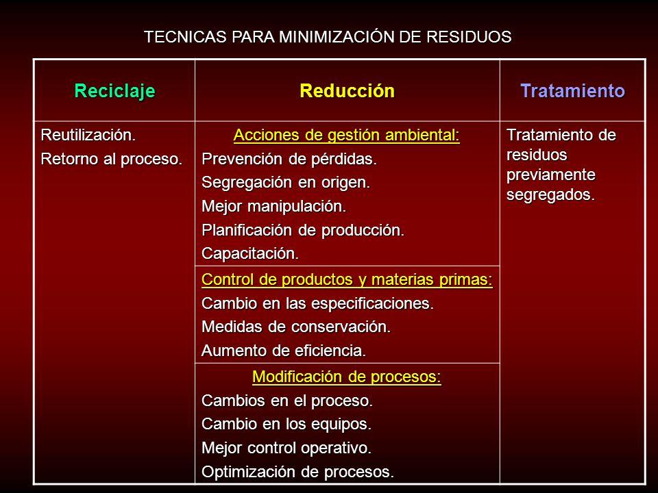 Reciclaje Reducción Tratamiento
