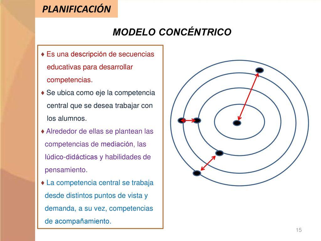 Vistoso Competencias Centrales Y Currículum De Habilidades ...