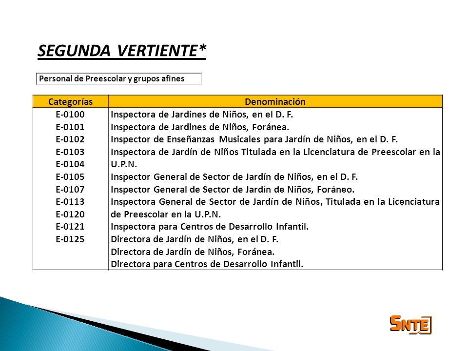 SEGUNDA VERTIENTE* Categorías Denominación E-0100 E-0101 E-0102 E-0103