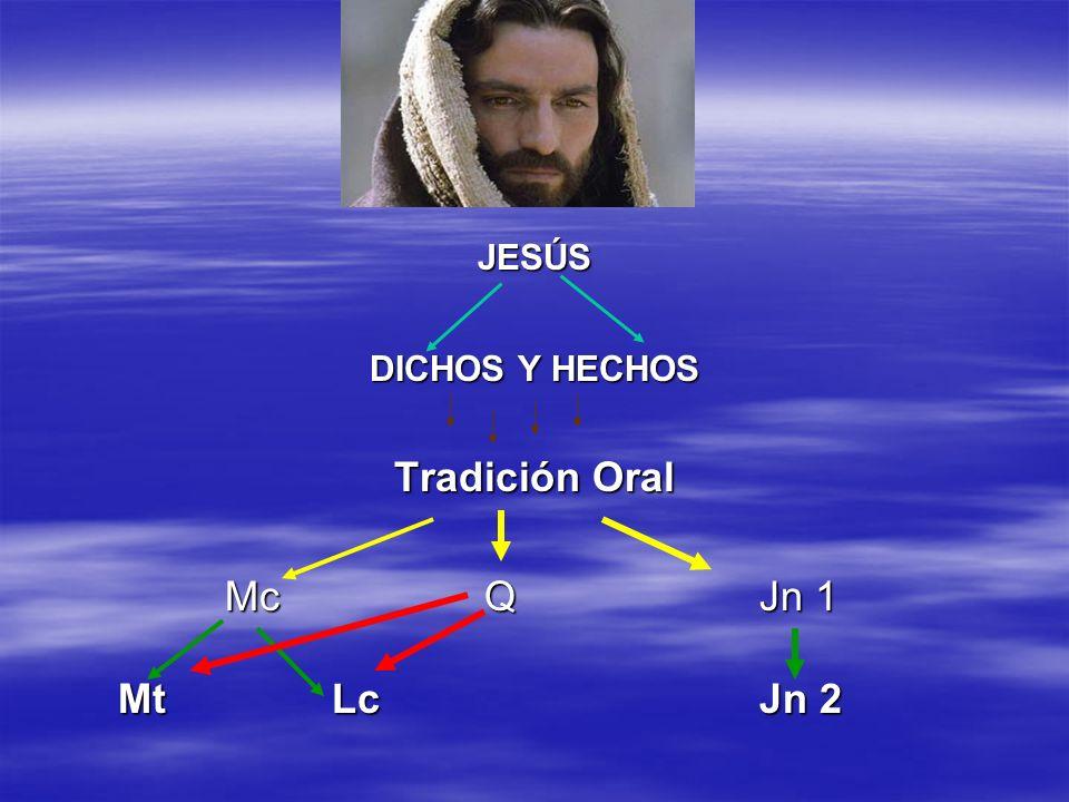 JESÚS DICHOS Y HECHOS Tradición Oral Mc Q Jn 1 Mt Lc Jn 2