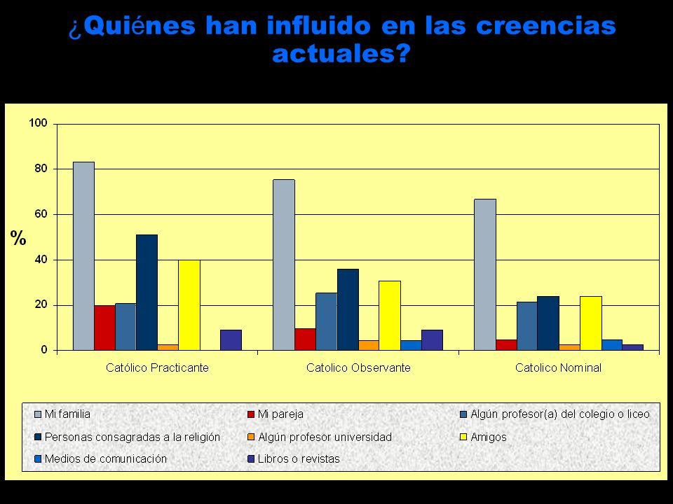 ¿Quiénes han influido en las creencias actuales