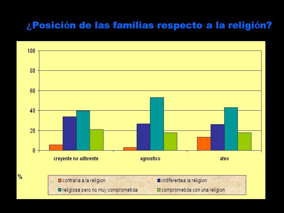 ¿Posición de las familias respecto a la religión