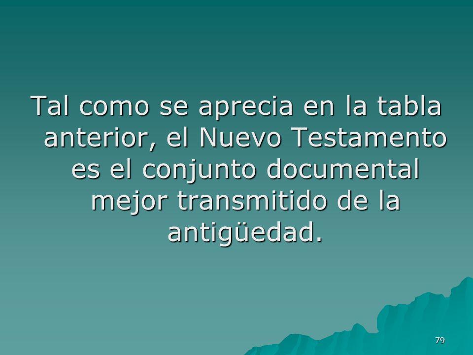 Tal como se aprecia en la tabla anterior, el Nuevo Testamento es el conjunto documental mejor transmitido de la antigüedad.