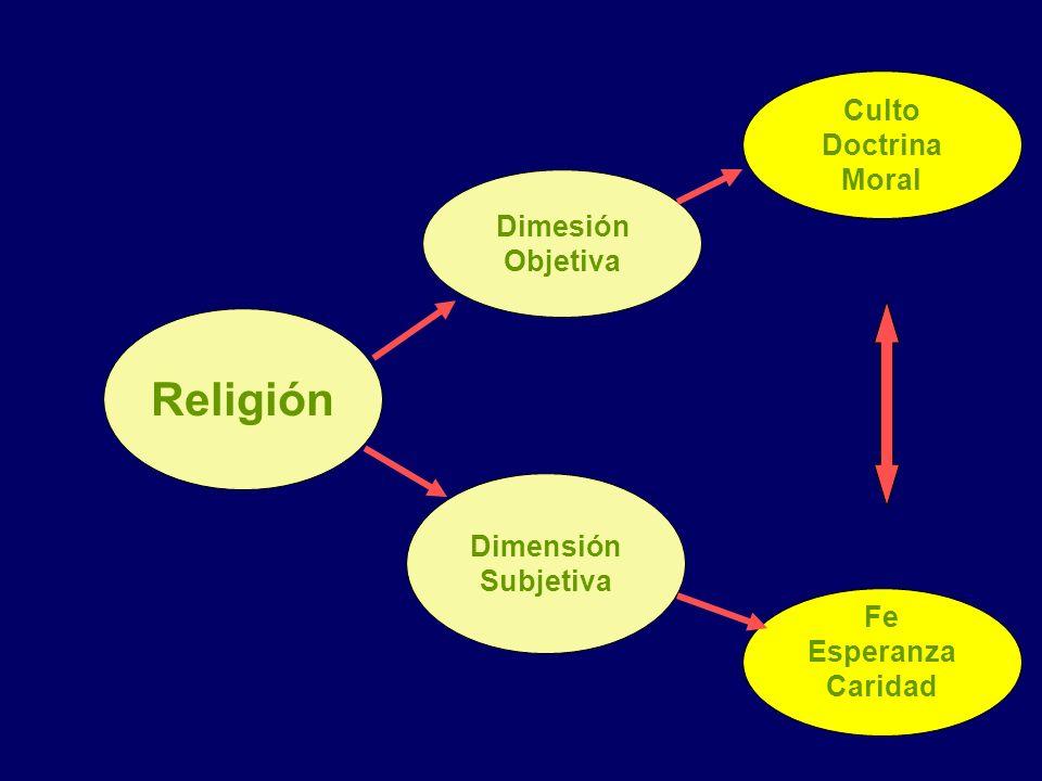 Religión Culto Doctrina Moral Dimesión Objetiva Dimensión Subjetiva Fe