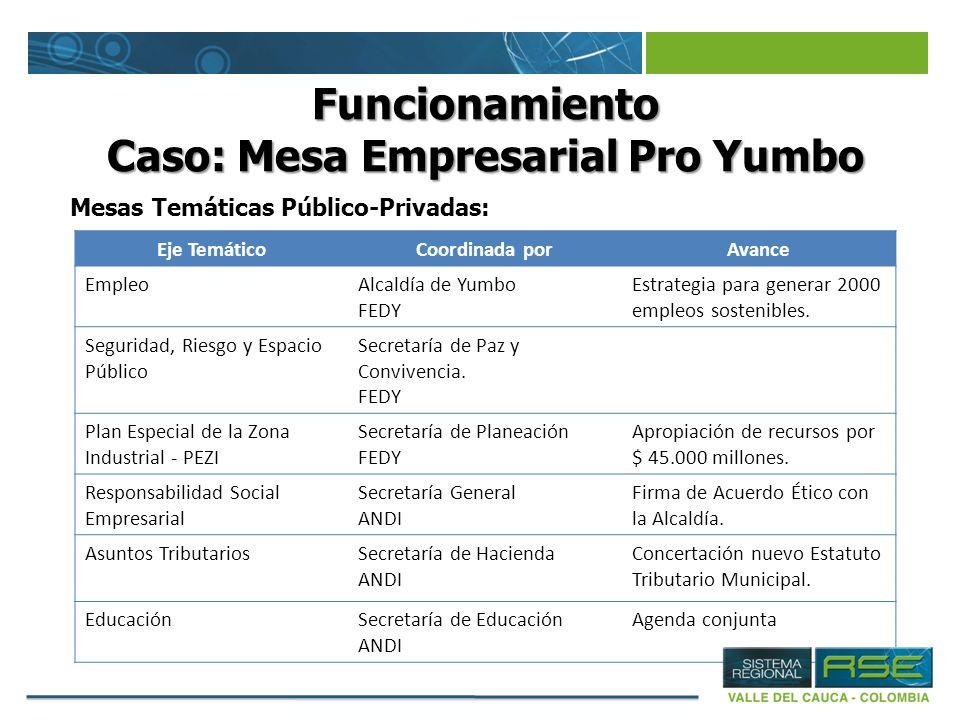 Funcionamiento Caso: Mesa Empresarial Pro Yumbo