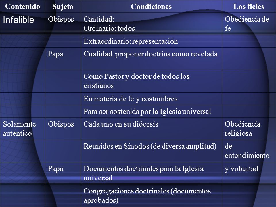 Infalible Contenido Sujeto Condiciones Los fieles Obispos Cantidad: