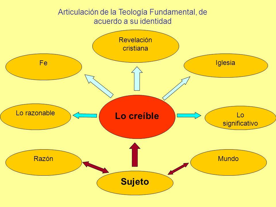 Articulación de la Teología Fundamental, de acuerdo a su identidad