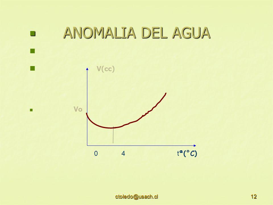 ANOMALIA DEL AGUA V(cc) Vo 0 4 tª(°C) ctoledo@usach.cl
