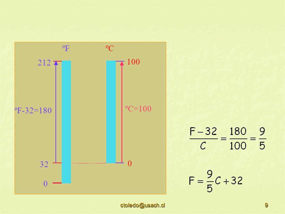 100 212 32 ºF-32=180 ºC=100 ºF ºC ctoledo@usach.cl