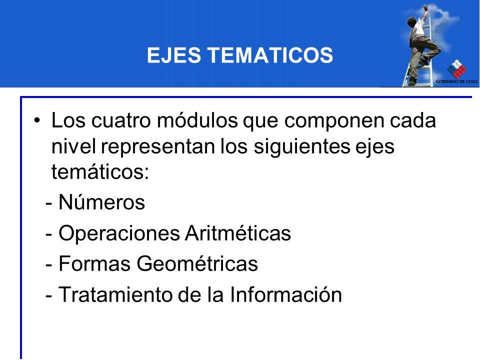EJES TEMATICOS Los cuatro módulos que componen cada nivel representan los siguientes ejes temáticos: