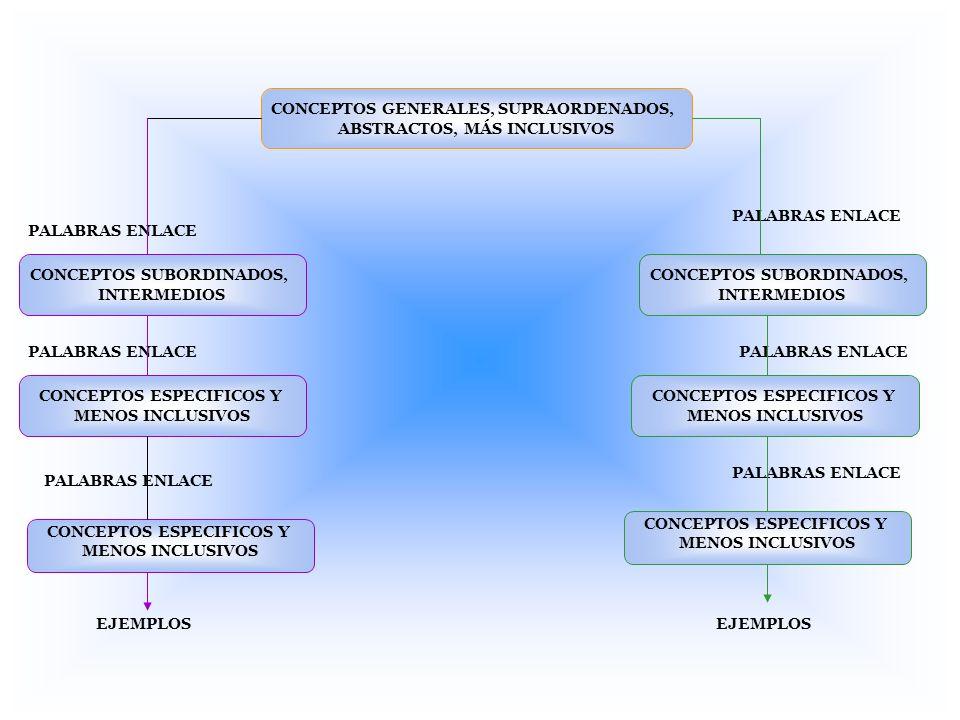 CONCEPTOS GENERALES, SUPRAORDENADOS, ABSTRACTOS, MÁS INCLUSIVOS