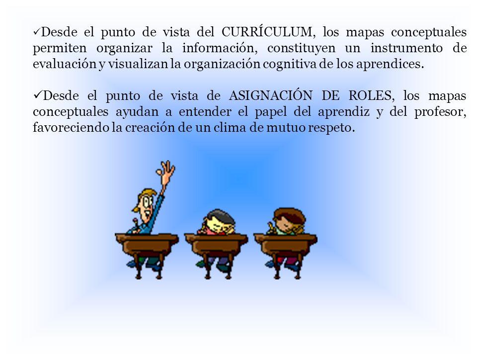 Desde el punto de vista del CURRÍCULUM, los mapas conceptuales permiten organizar la información, constituyen un instrumento de evaluación y visualizan la organización cognitiva de los aprendices.