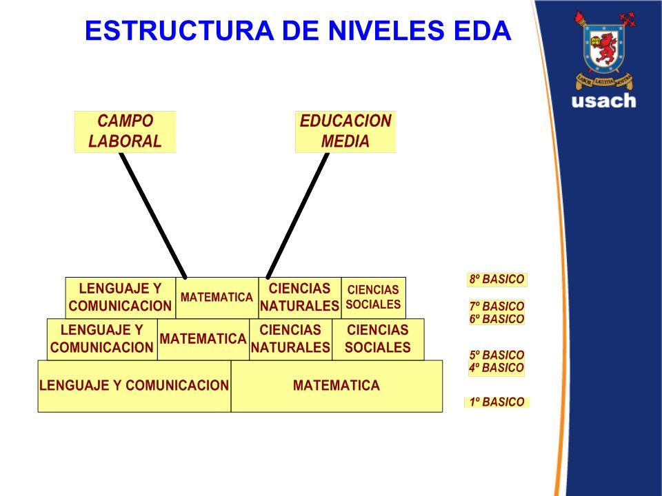 ESTRUCTURA DE NIVELES EDA