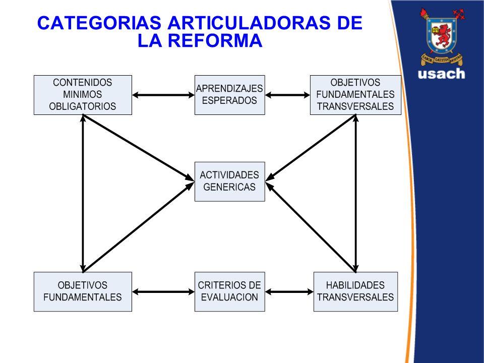 CATEGORIAS ARTICULADORAS DE LA REFORMA