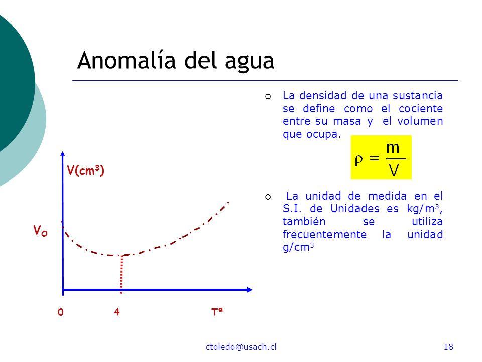 Anomalía del agua V(cm3) VO