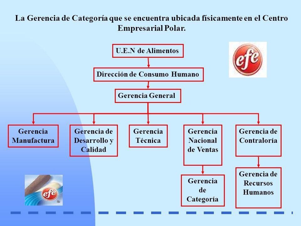 La Gerencia de Categoría que se encuentra ubicada físicamente en el Centro Empresarial Polar.