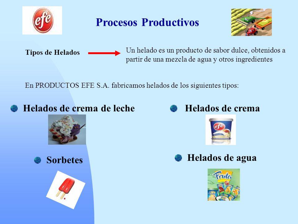 Procesos Productivos Helados de crema de leche Helados de crema