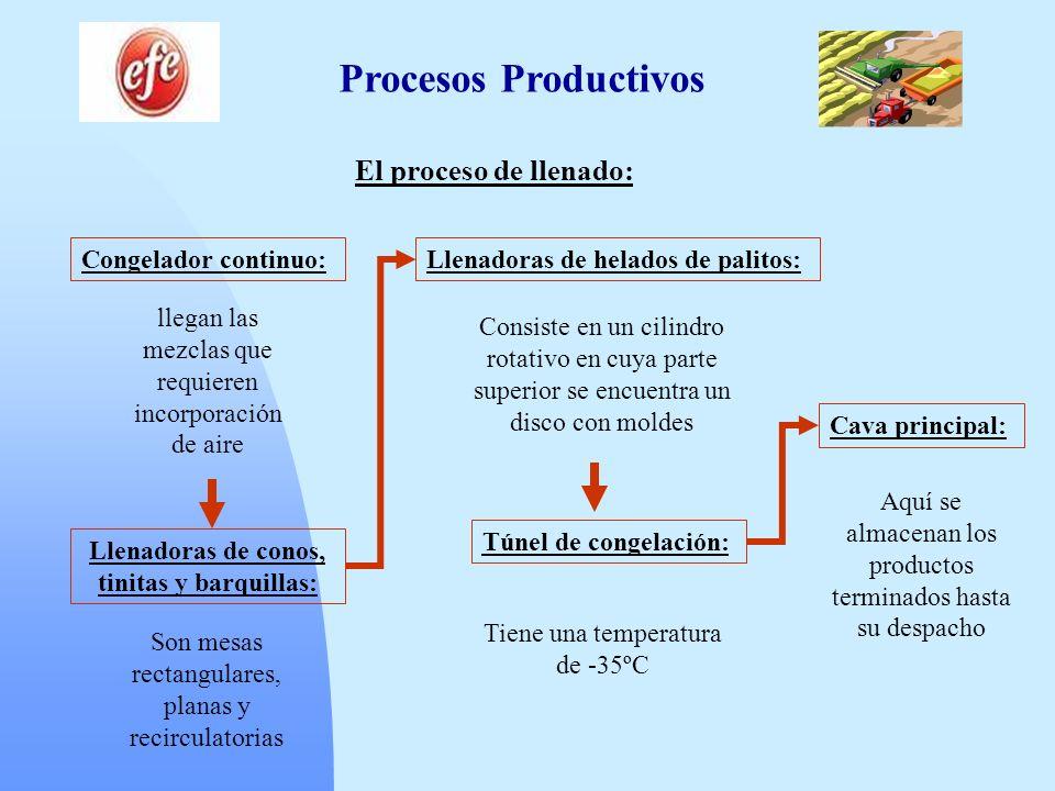 Procesos Productivos El proceso de llenado: Congelador continuo: