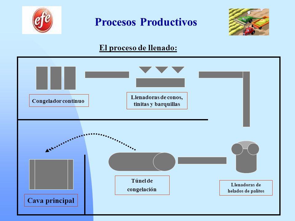 Procesos Productivos El proceso de llenado: Cava principal