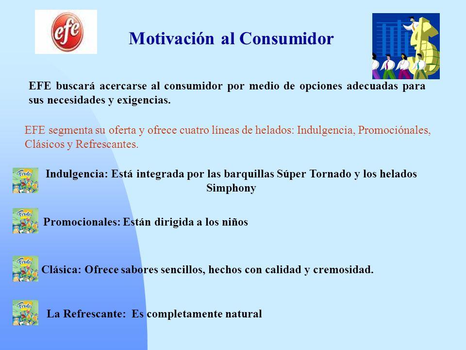 Motivación al Consumidor