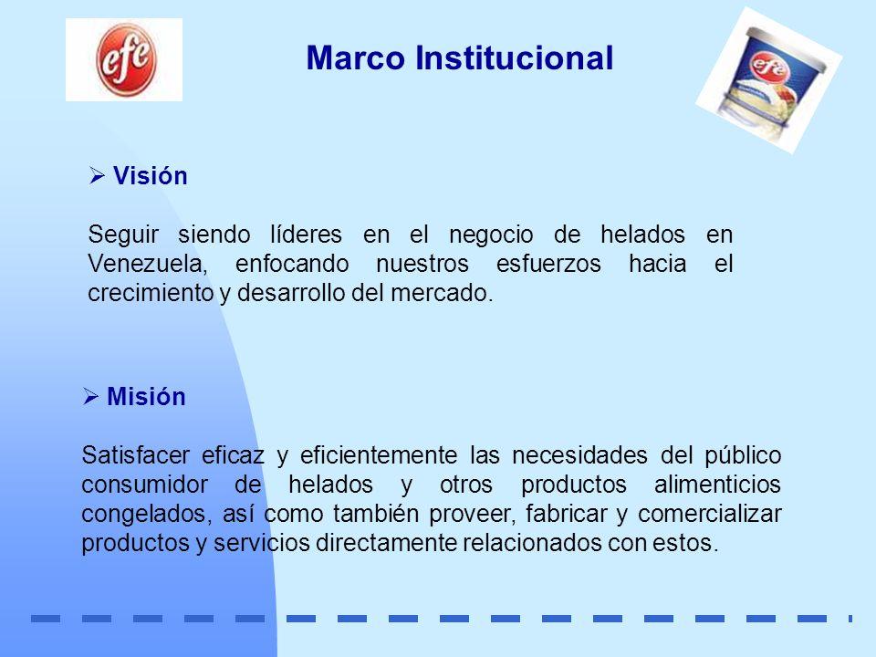 Marco Institucional Visión