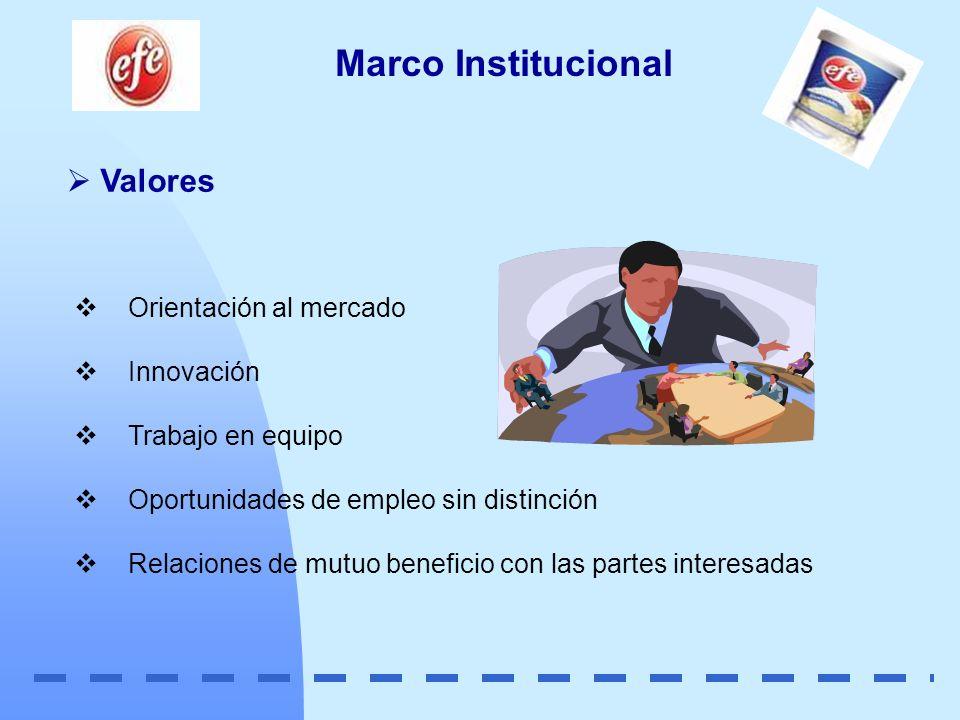 Marco Institucional Valores Orientación al mercado Innovación