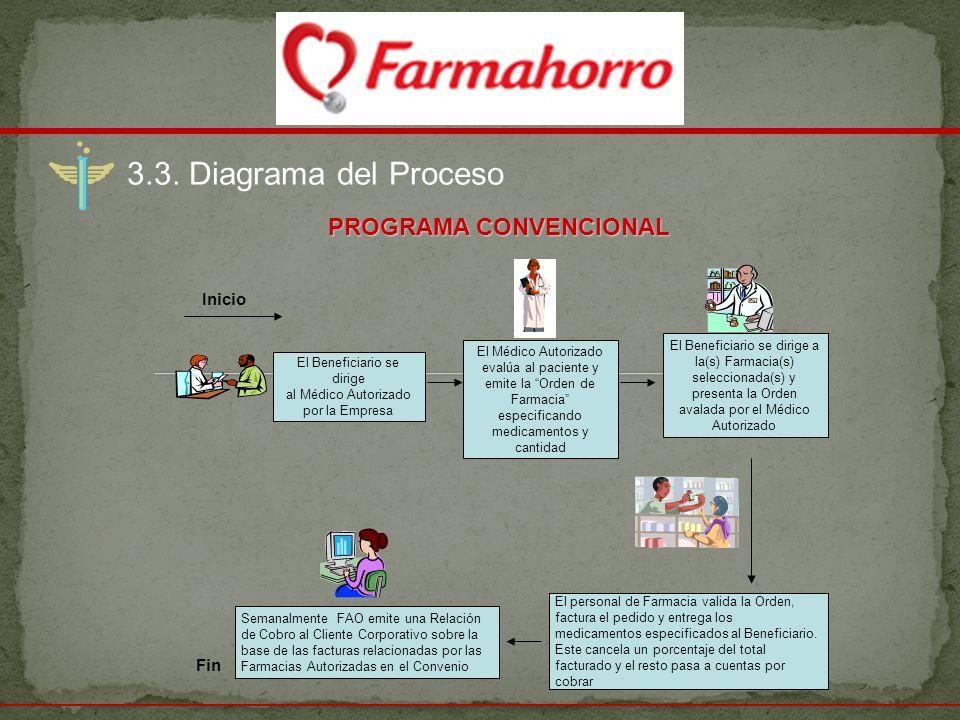 3.3. Diagrama del Proceso PROGRAMA CONVENCIONAL Inicio Fin