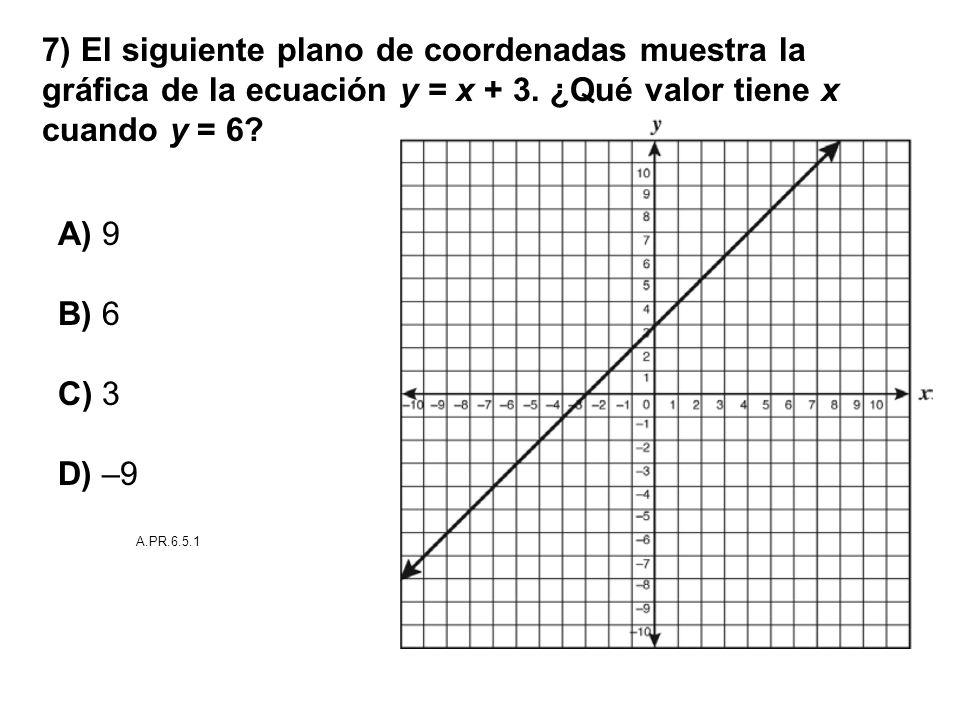 7) El siguiente plano de coordenadas muestra la gráfica de la ecuación y = x + 3. ¿Qué valor tiene x cuando y = 6